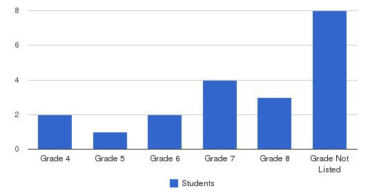 Anthony Christian Academy Students by Grade