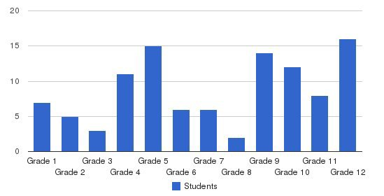 Horizon Educational Systems Students by Grade