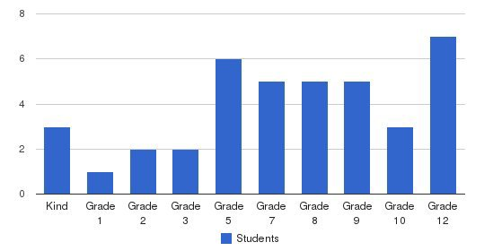 Pace Private School System Students by Grade