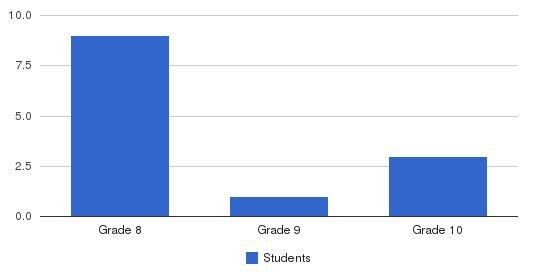 Ten Broeck Jacksonville Students by Grade
