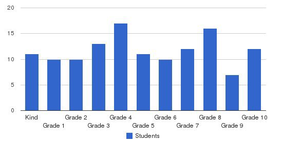 Victory Christian Academy Students by Grade