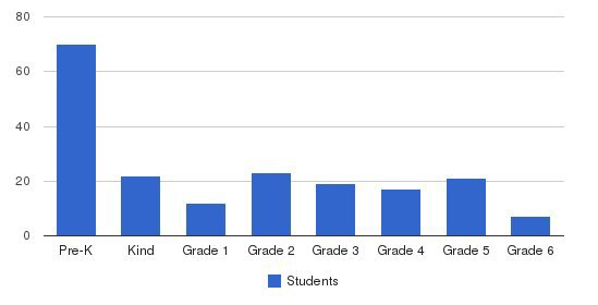 Southeast Asia Center Students by Grade
