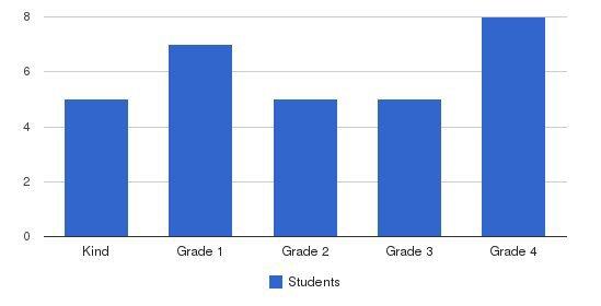 Islamic School Of Louisville Students by Grade