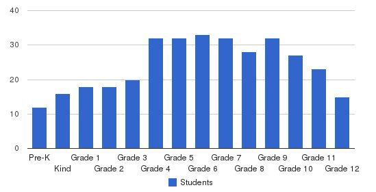 Gerstell Academy Students by Grade