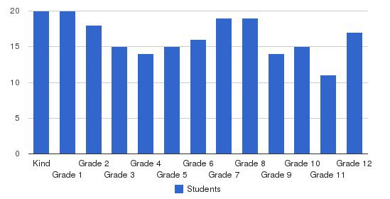 Greater Grace Christian Academy Students by Grade