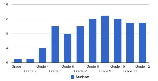 Valley West School Students by Grade