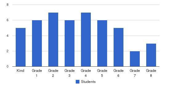 Calvary Christian School Students by Grade