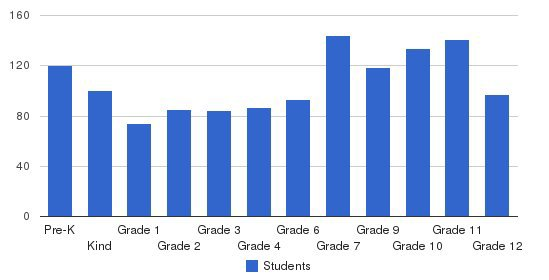 Ontario Christian Schools Students by Grade