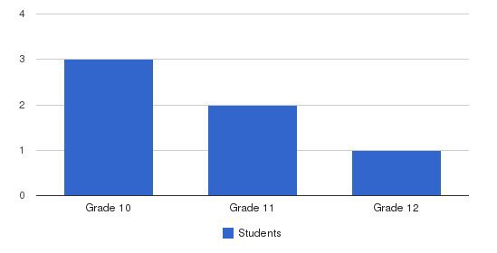 Lutheran Association For Special Education Students by Grade