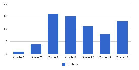 Ozanam School Students by Grade