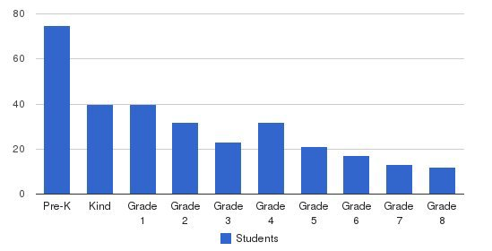 Optimal Christian Academy Students by Grade