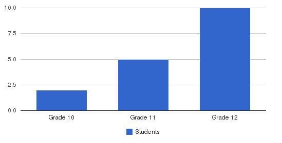 Mount Sierra Christian School Students by Grade