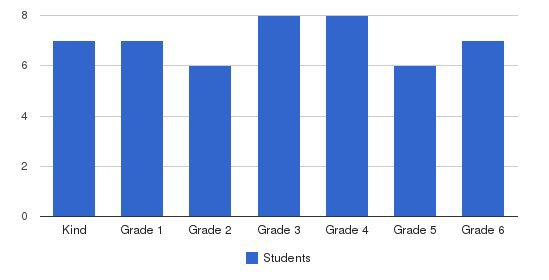 Orchard School Students by Grade