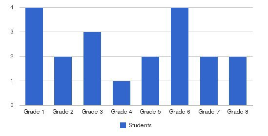 Merchant Hill School Students by Grade