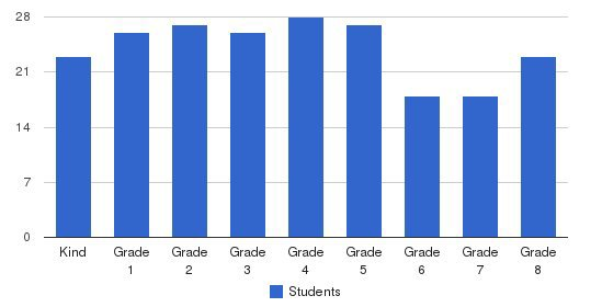 Our Lady Of The Assumption Students by Grade