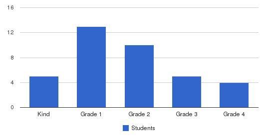 Greensboro Islamic Academy Students by Grade
