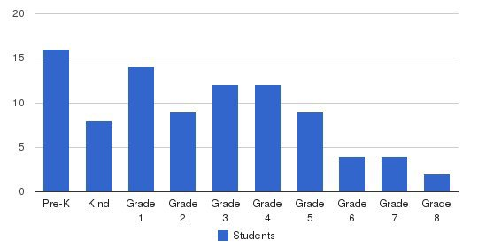 Dayton Islamic School Students by Grade
