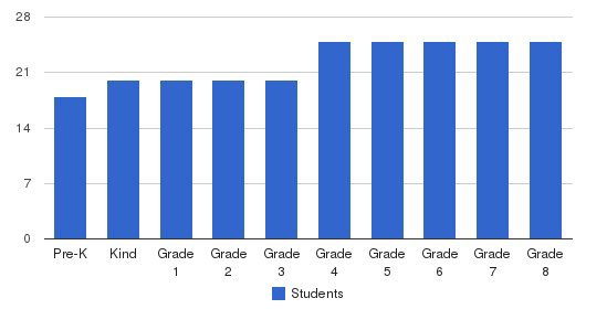 Our Lady Of Fatima Parish School Students by Grade