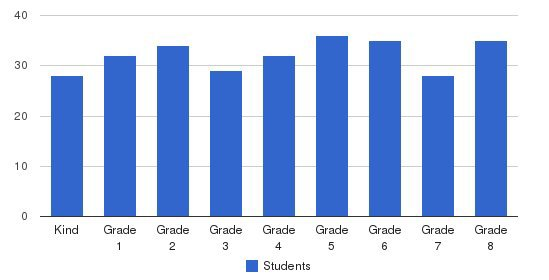 Our Lady Of Grace Elementary School Students by Grade