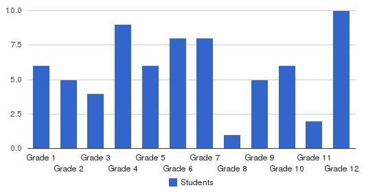 New Story School Students by Grade