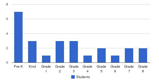 Tolatr Academy Students by Grade