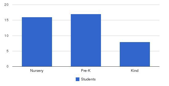 West Chester Nazarene Christian School Students by Grade