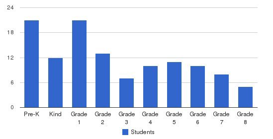 Our Lady Of Lourdes School Students by Grade