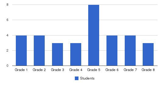 Southwest Academy Students by Grade