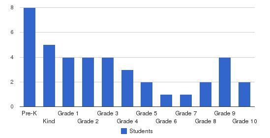 South Stafford Christian School Students by Grade