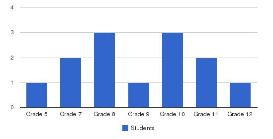 Kentwood Christian Academy Students by Grade