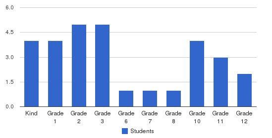 Southside Baptist School Students by Grade
