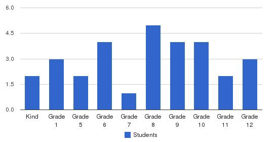 Apostolic Christian Academy Students by Grade