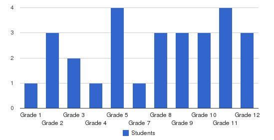 Legacy Christian Academy Students by Grade