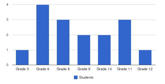 Plaza Road Academy Students by Grade
