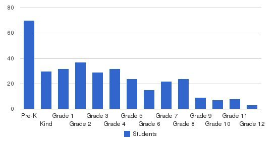 Friendship Christian Schools Students by Grade