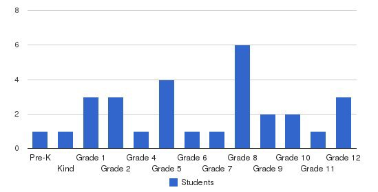 Hillsboro Christian School Students by Grade