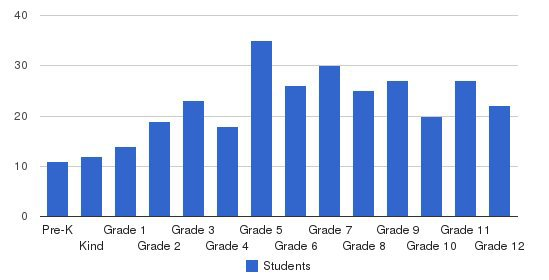 Wilcox Academy Students by Grade