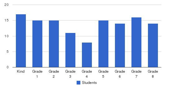 Our Mother Of Good Counsel School Students by Grade