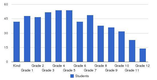 Geneva School Of Boerne Students by Grade
