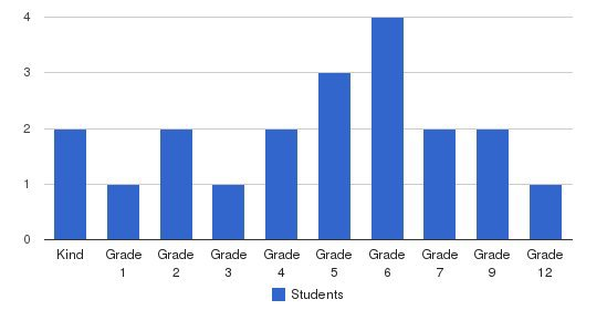 Westside Christian School Students by Grade