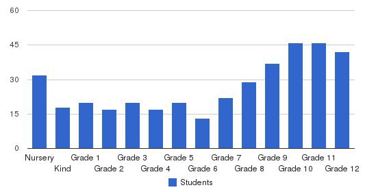 Desert Christian Schools Students by Grade
