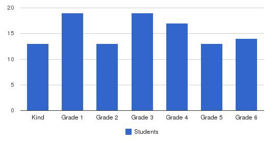 Family Life Academy Students by Grade