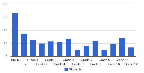 Antelope Valley Christian School Students by Grade