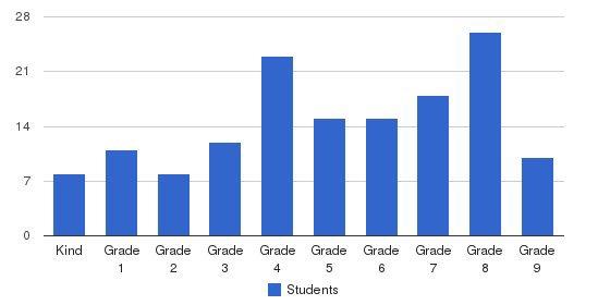 Judson International School Students by Grade