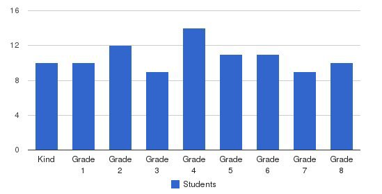 Los Angeles Christian School Students by Grade
