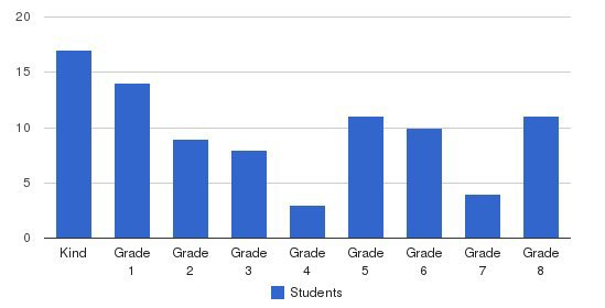 Moreno Valley Christian School Students by Grade