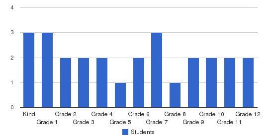Saints Of Glory School Students by Grade