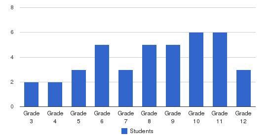 Academia De La Recta Porta Icds Students by Grade
