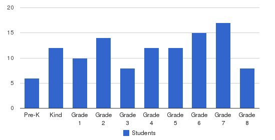 Calvary Chapel School Students by Grade