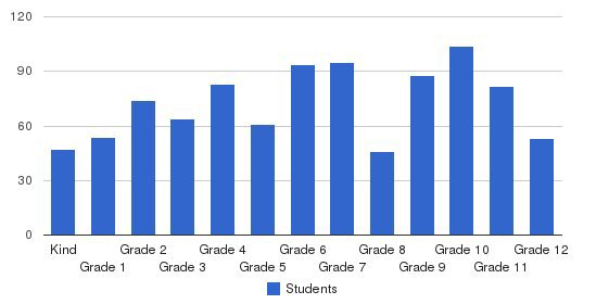 Hebron Christian Academy Students by Grade